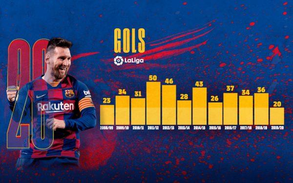Gráfico com foto de Messi e os gols do argentino nas últimas 12 temporadas da Liga Espanhola.