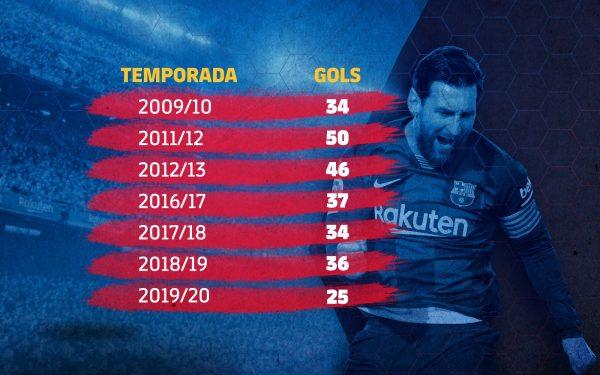 Os gols marcados por Messi em cada uma das sete vezes que foi artilheiro da Liga.