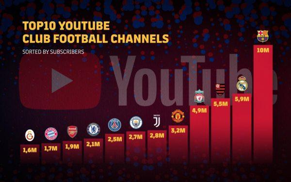 Barça, o primeiro clube a atingir os 10 milhões de inscritos no Youtube. / Twitter: @FCBarcelona_br
