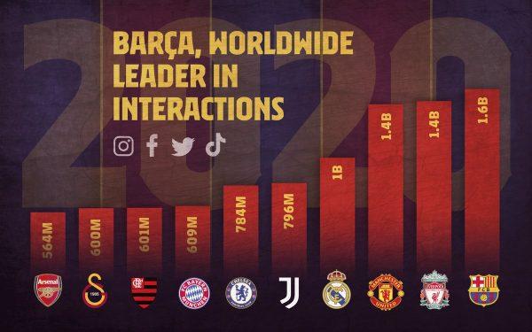 Gráfico com o ranking dos clubes com mais interações nas redes sociais em 2020.
