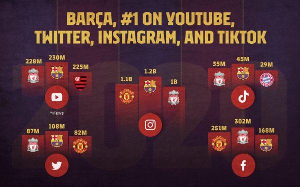 Ranking dos três melhores clubes em cinco das principais redes sociais do planeta.