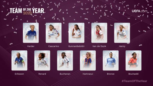Imagem com as 11 jogadores integrantes do time do ano 2020 da UEFA.