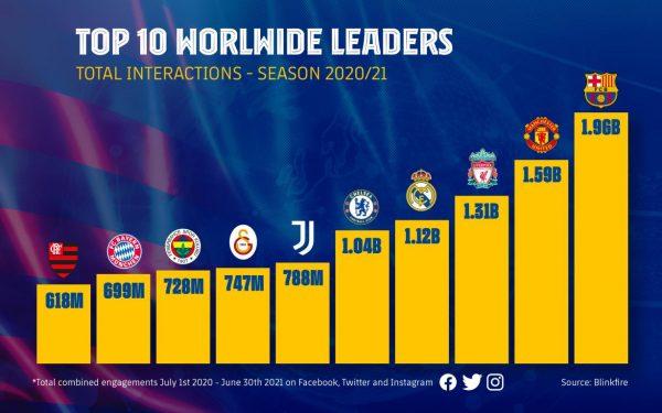 O ranking global dos 10 clubes com mais interações nas redes sociais na temporada 2020/21.