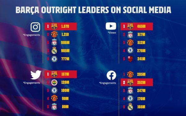 O ranking global dos 5 melhores clubes nas redes sociais mais conhecidas.